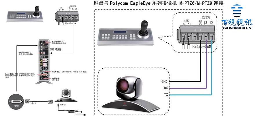 用键盘控制宝利通视频会议终端和摄像头