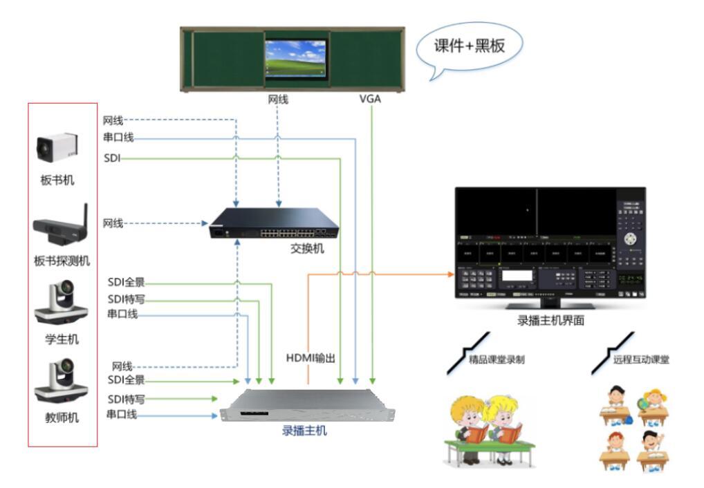 教学多媒体课堂解决方案-录播系统应用方案