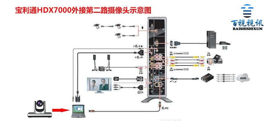 宝利通HDX视频会议终端怎么接第二路摄像头?