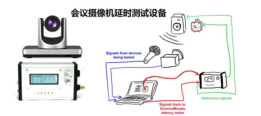 视频会议摄像机的低延迟是怎么测试出来的呢?