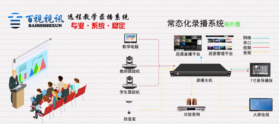 PC架构与嵌入式架构的录播主机的区别?