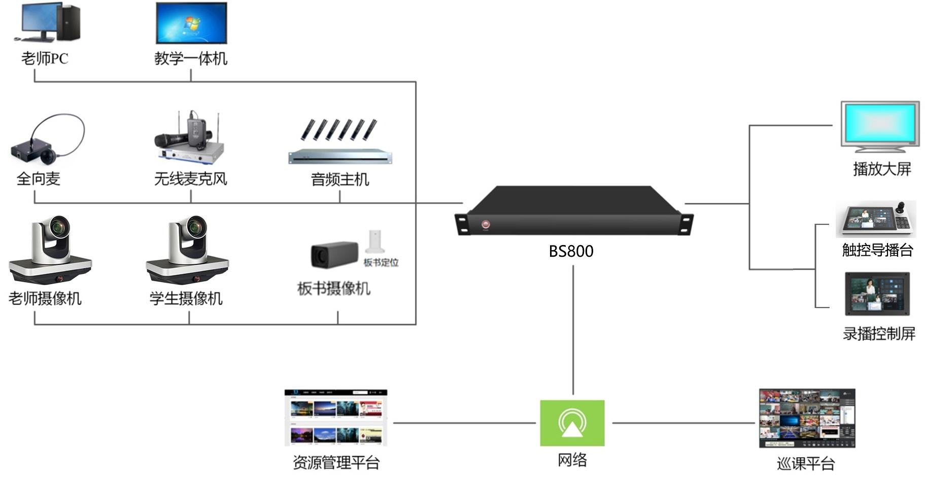 百视视讯录播系统软件升级说明